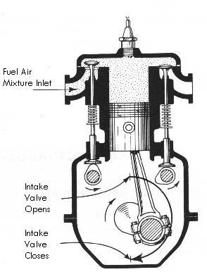Treadle Pumps Operating Principles