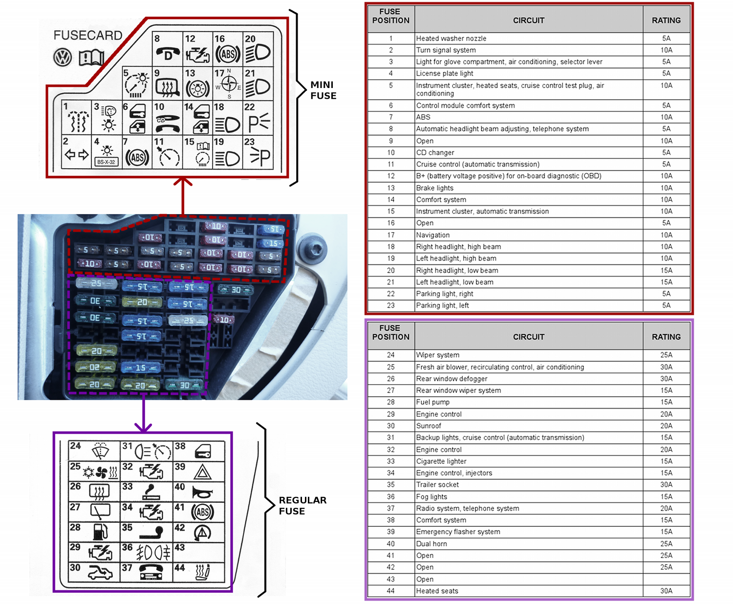 vw passat fuse box diagram RbmsFlh fuses tdiclub forums 2014 jetta se fuse box layout at panicattacktreatment.co